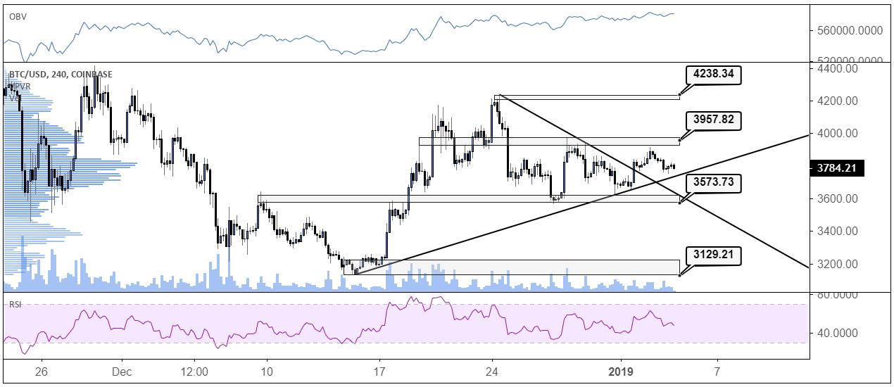 BTC/USD 4hour chart from Tradingview.com 04/01/2019