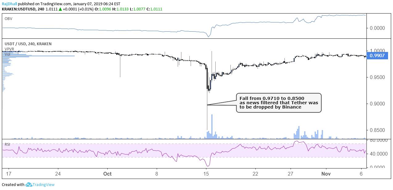 USDT/USD 4 hour chart from tradingview.com 07/01/2019
