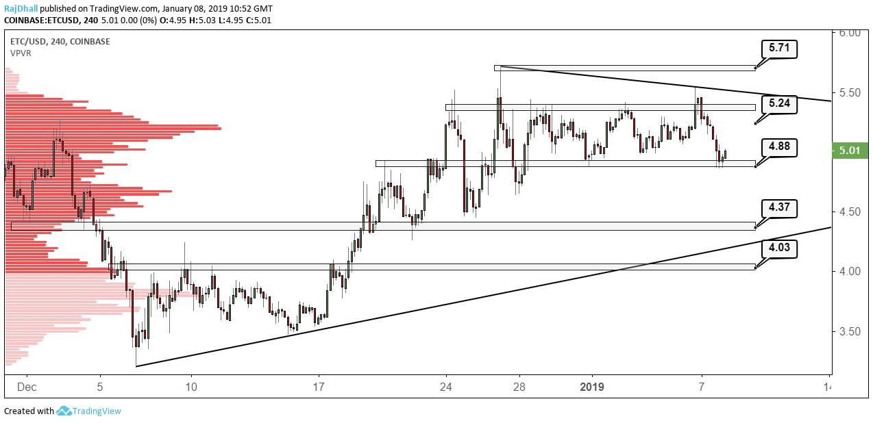 ETC/USD 4 Hour chart from Tradingview.com