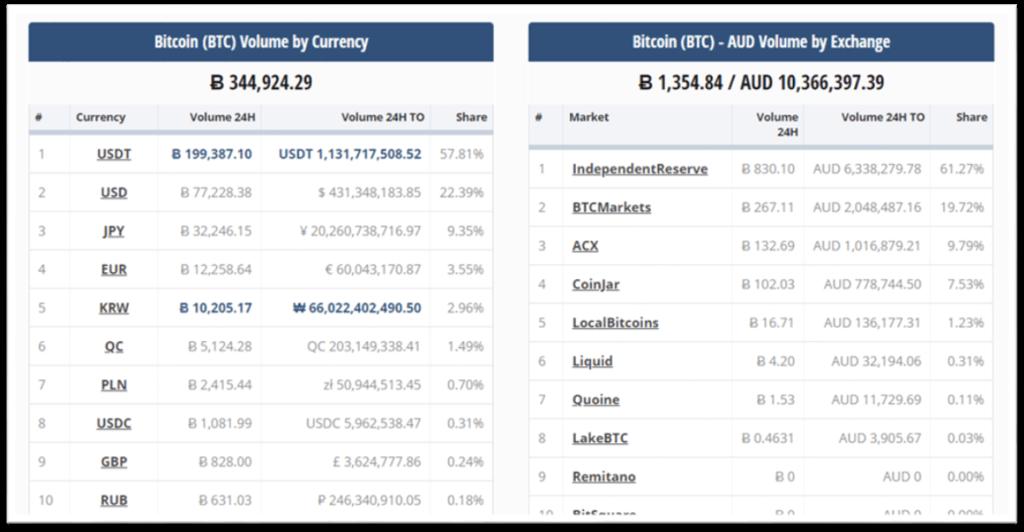 Volumen de transacciones del BTC vs. otras divisas fíat.