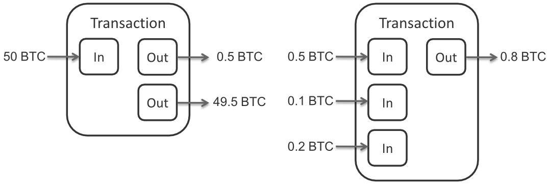 Bitcoin_Transaction_Inputs_and_Outputs