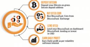compra Bitcoindark con bitcoin