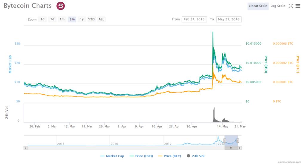 Capitalización y precio bytecoin