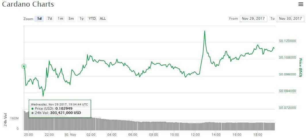 Un grafico per gli investitori di Cardano