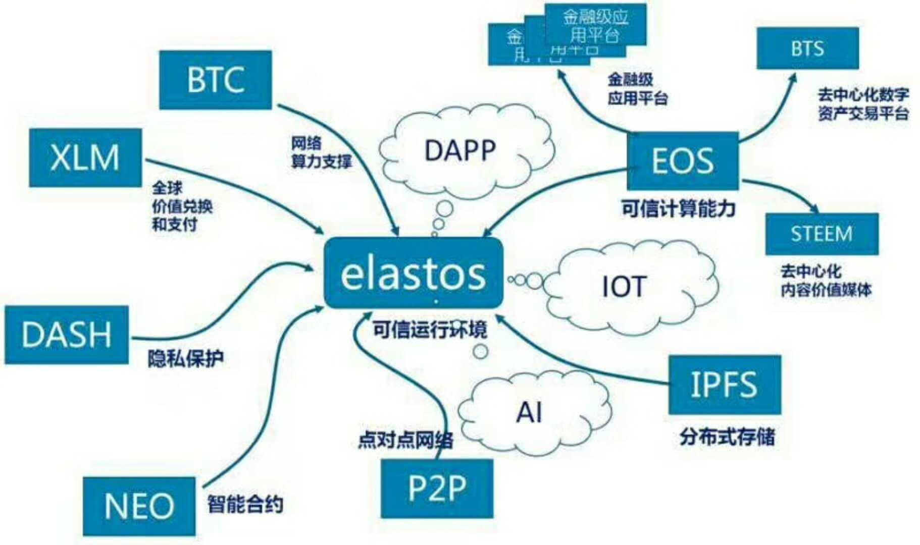 Elastos Network