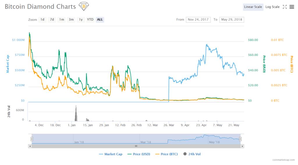 Gráfico precio y capitalización bitcoin diamond