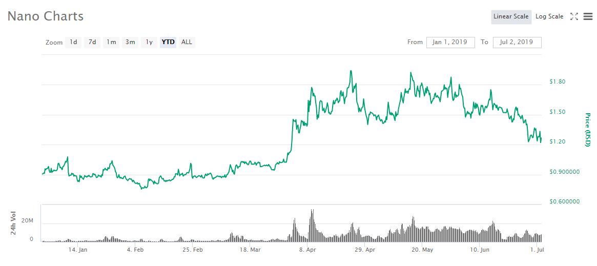 nano price buy nano