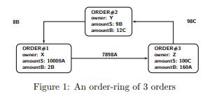Order Ring