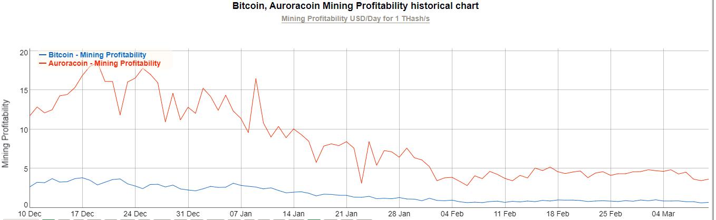 acheter crypto aurora coin guide
