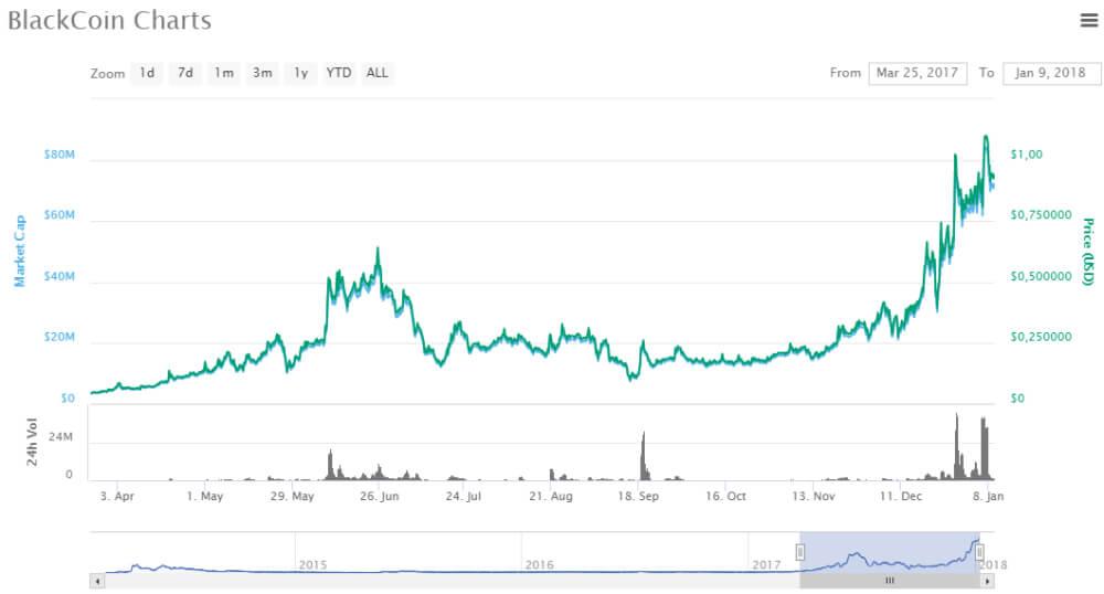 Grafico Blackcoin