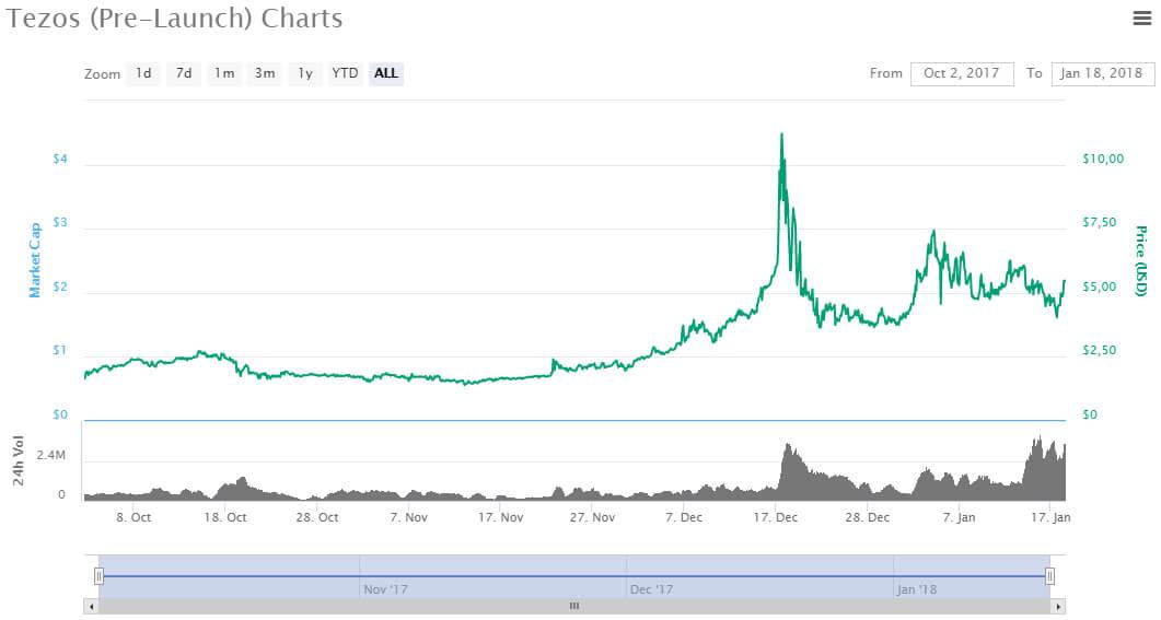 Grafico criptovaluta Tezos market cap