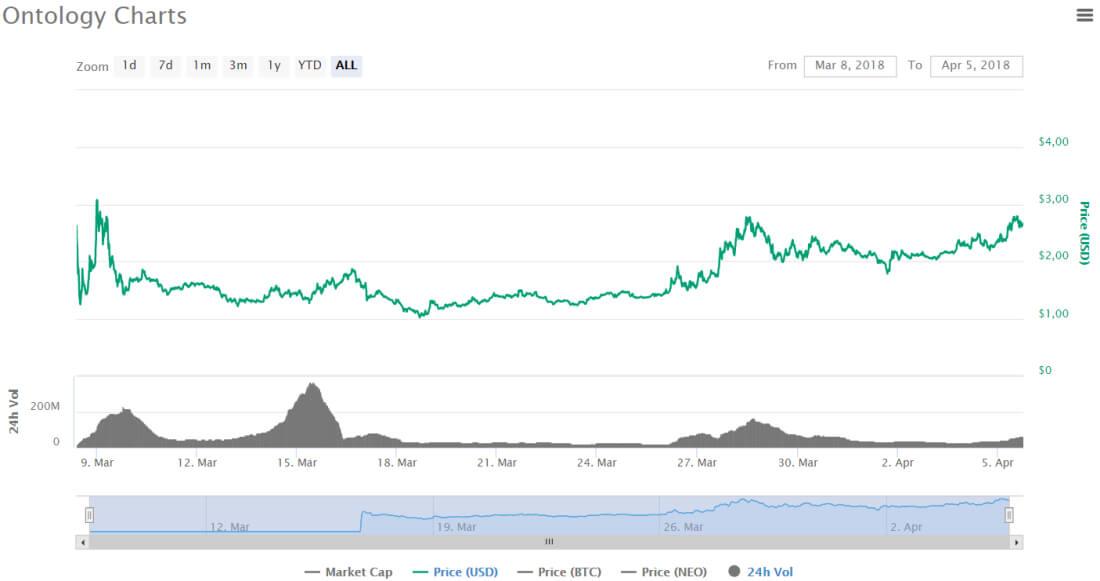Grafico prezzi Ontology Coinmarketcap