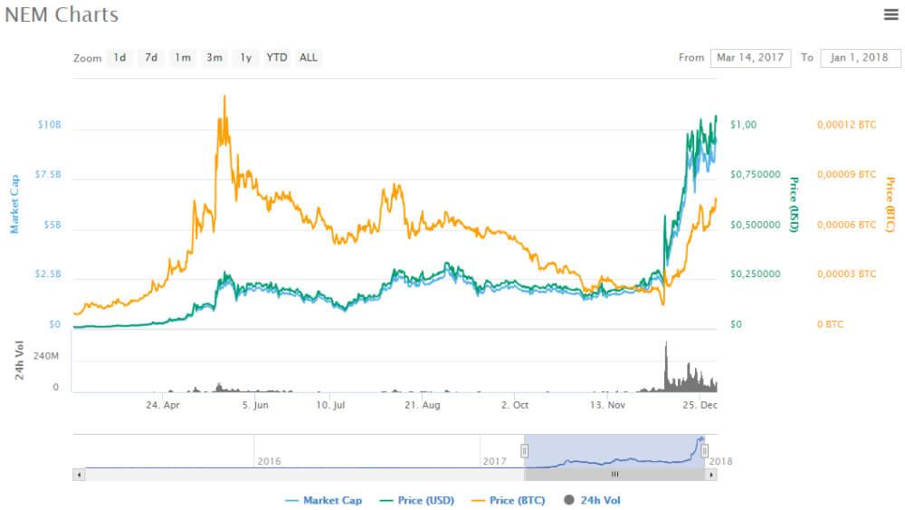 Grafico valore NEM coin