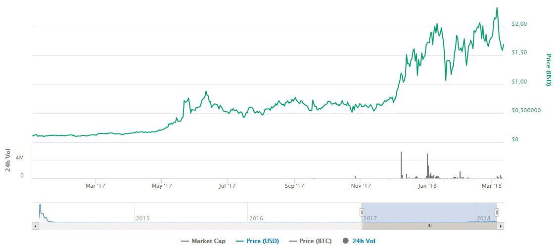investir auroracoin