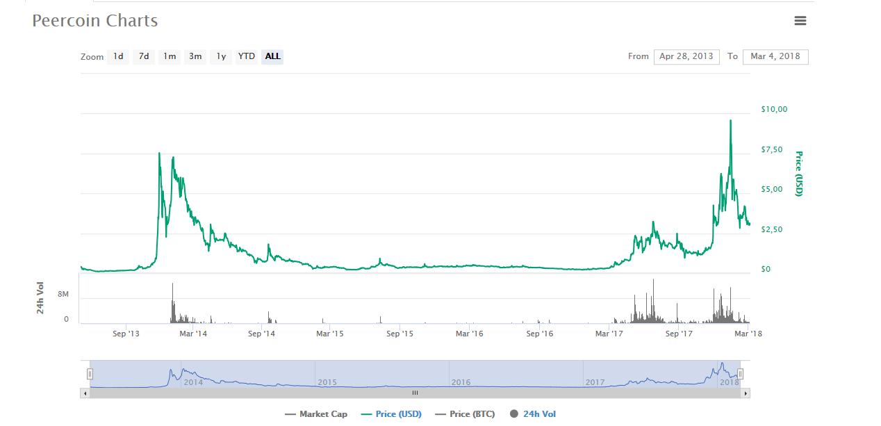 peercoin coinmarketcap stat crypto