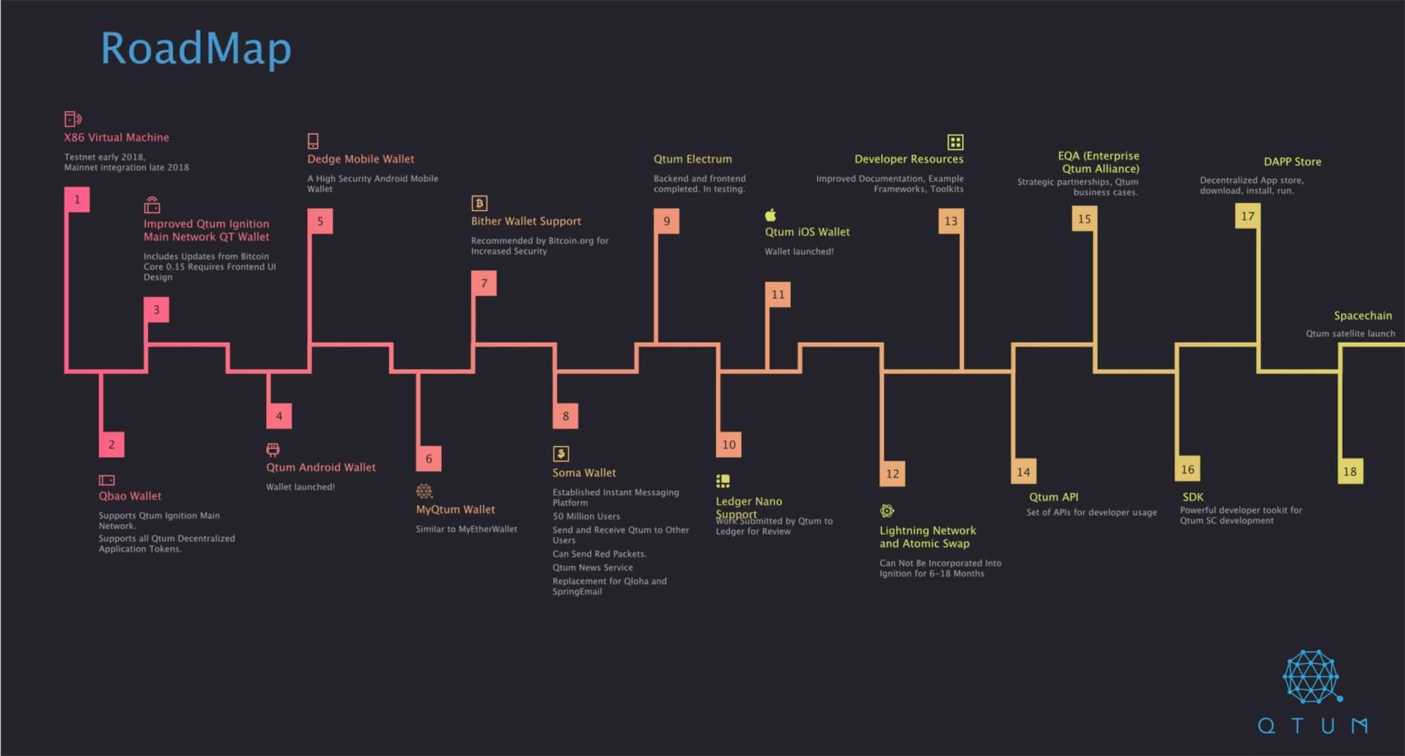 Qtum roadmap