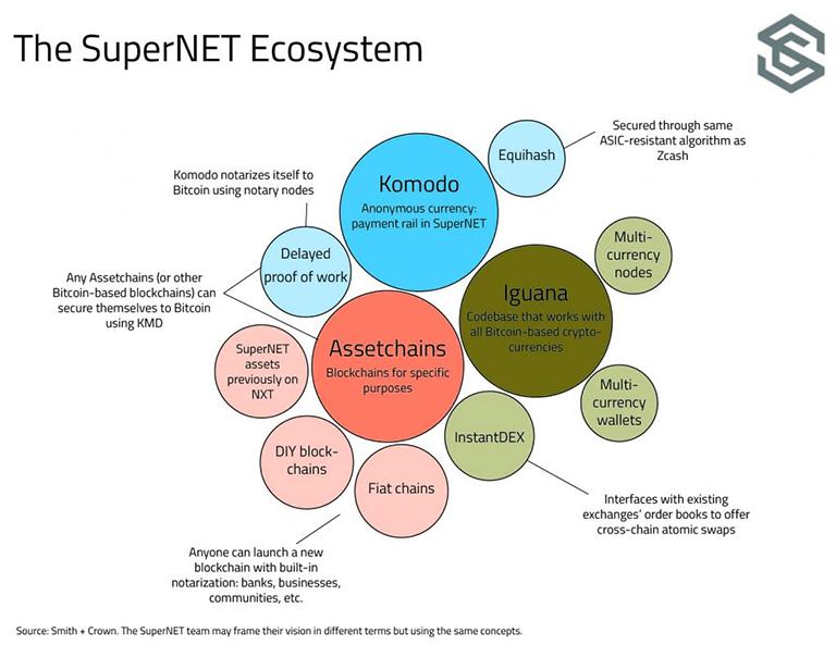 supernet versus bitcoin